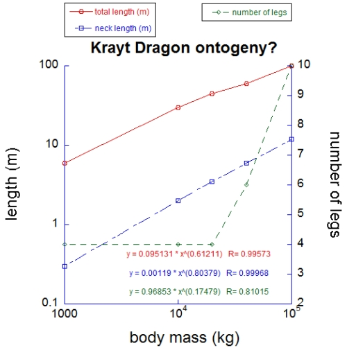 Although based on little concrete data, my analysis of known Krayt and related specimens suggests that they change continuously during ontogeny, although leg number may shift more suddenly (I predict this happens during their first metamorphosis at sexual maturity). Strong allometric scaling of neck and total length is evident- if the two lengths scaled as mass^0.33 they would be maintaining shape across the proposed growth series. But they don't.