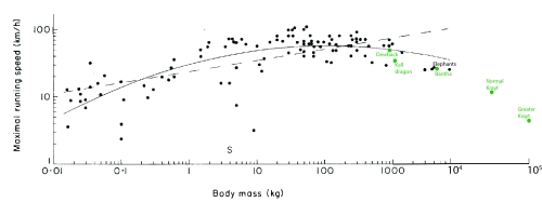 Maximal speed vs. body mass data from (black) Terran animals (source), and (green) Tatooine megafauna (plus non-native Kell dragons for comparison). As size increases past ~100 kg mass, speed inevitably declines.